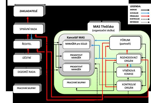 MAS-trestsko-organigram